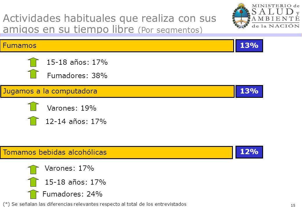 15 Fumamos13% (*) Se señalan las diferencias relevantes respecto al total de los entrevistados Actividades habituales que realiza con sus amigos en su