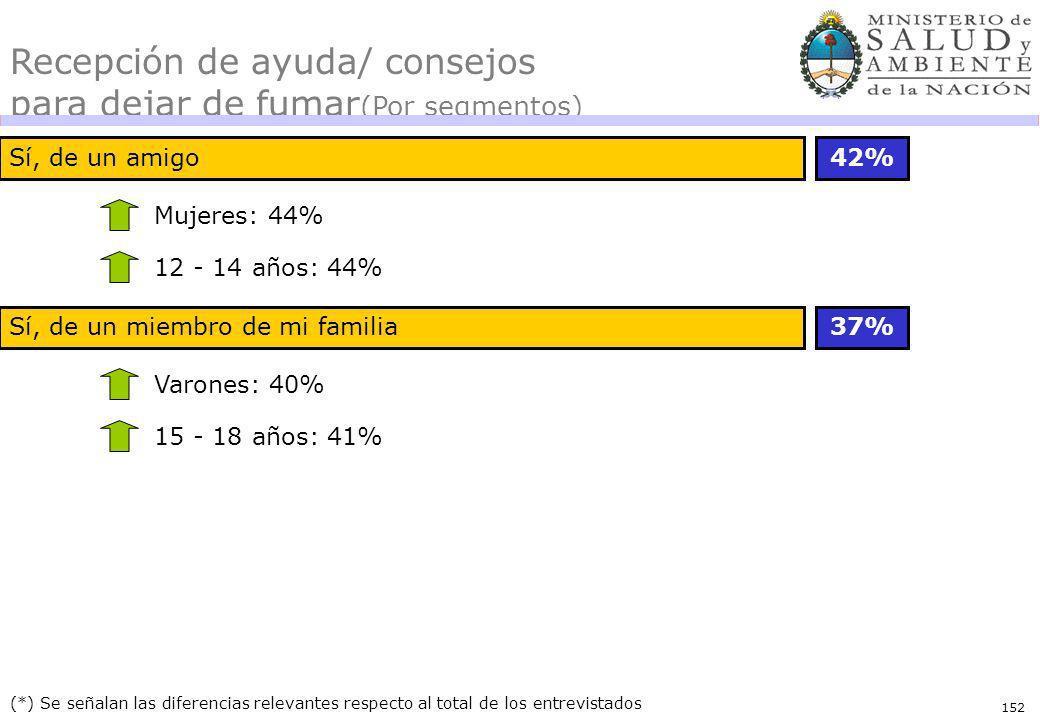 152 (*) Se señalan las diferencias relevantes respecto al total de los entrevistados Recepción de ayuda/ consejos para dejar de fumar (Por segmentos) Sí, de un amigo42% Mujeres: 44% 12 - 14 años: 44% Sí, de un miembro de mi familia37% Varones: 40% 15 - 18 años: 41%