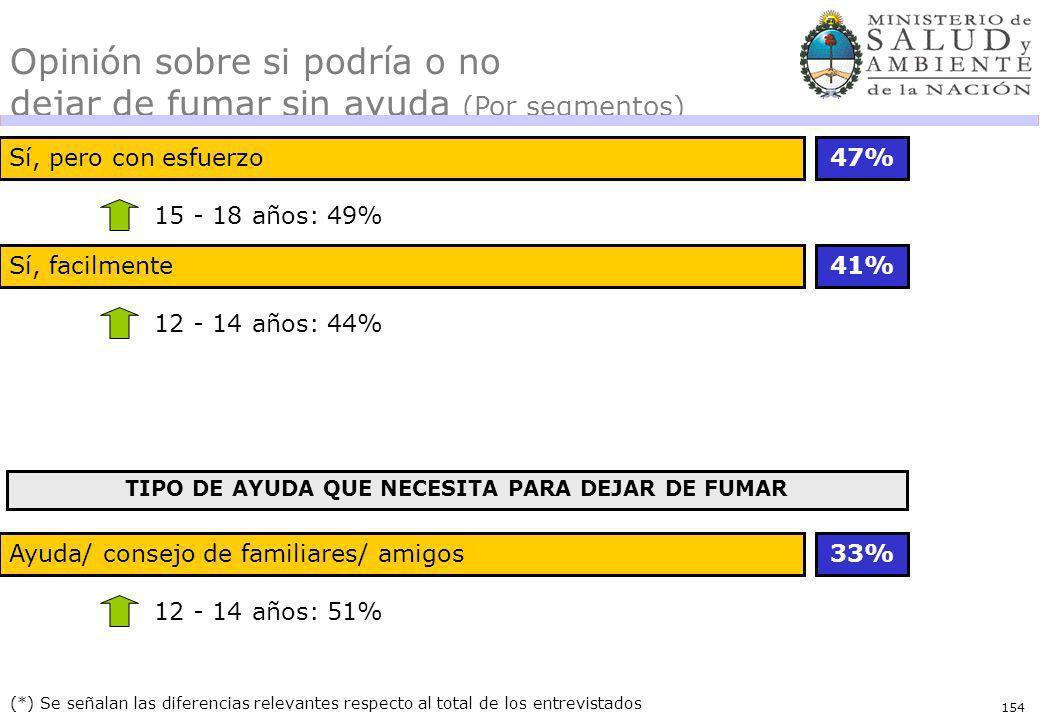 154 (*) Se señalan las diferencias relevantes respecto al total de los entrevistados Opinión sobre si podría o no dejar de fumar sin ayuda (Por segmentos) Sí, pero con esfuerzo47% 15 - 18 años: 49% Sí, facilmente41% 12 - 14 años: 44% TIPO DE AYUDA QUE NECESITA PARA DEJAR DE FUMAR Ayuda/ consejo de familiares/ amigos33% 12 - 14 años: 51%