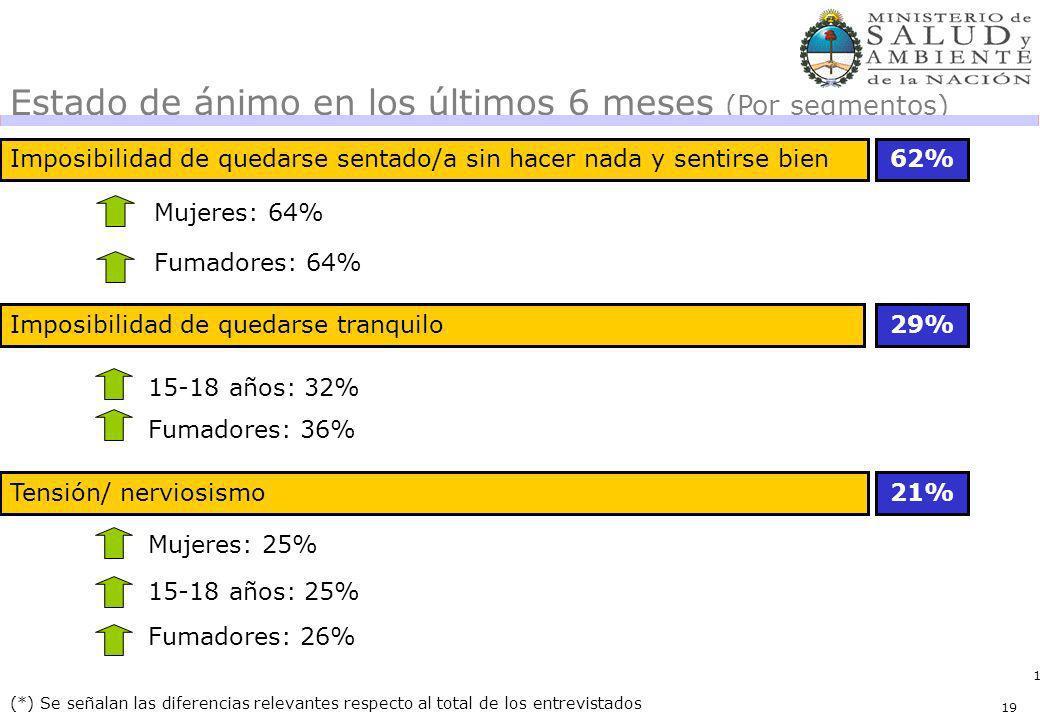 19 62% (*) Se señalan las diferencias relevantes respecto al total de los entrevistados Estado de ánimo en los últimos 6 meses (Por segmentos) Varones