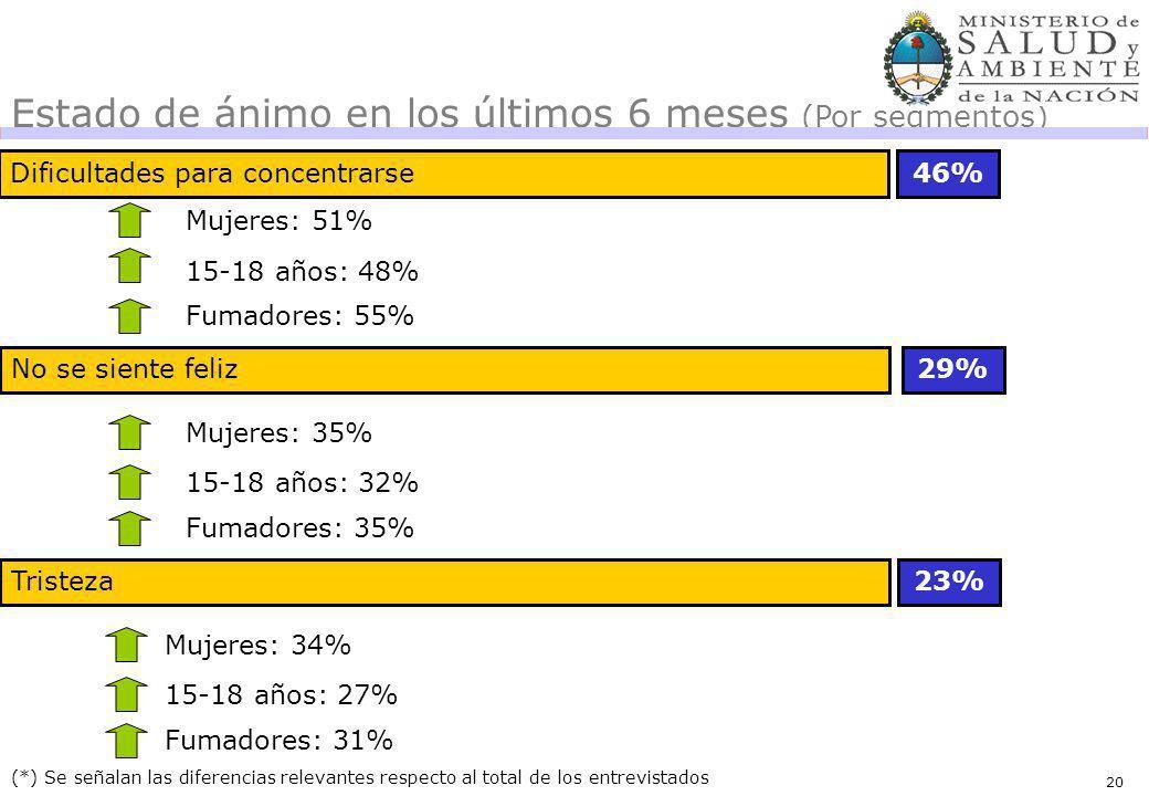 20 Dificultades para concentrarse46% (*) Se señalan las diferencias relevantes respecto al total de los entrevistados Estado de ánimo en los últimos 6 meses (Por segmentos) Mujeres: 51% 15-18 años: 48% Fumadores: 55% No se siente feliz29% Mujeres: 35% 15-18 años: 32% Fumadores: 35% Tristeza23% Mujeres: 34% 15-18 años: 27% Fumadores: 31% 20