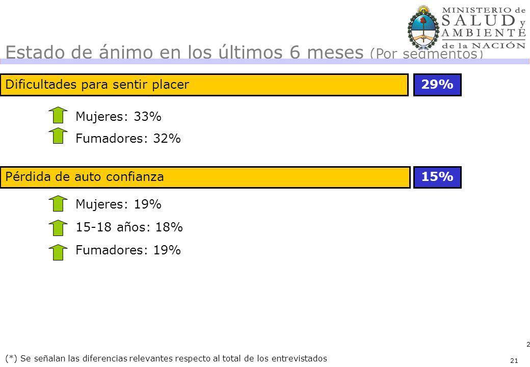 21 15% (*) Se señalan las diferencias relevantes respecto al total de los entrevistados Estado de ánimo en los últimos 6 meses (Por segmentos) Varones