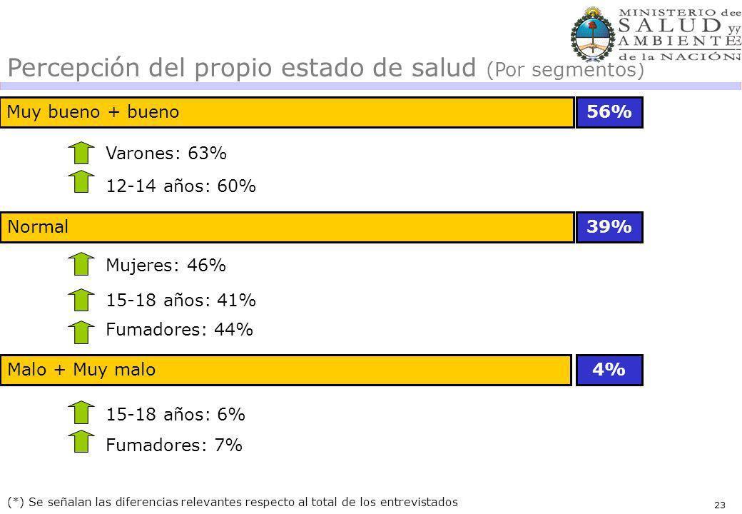 23 Muy bueno + bueno56% 39% (*) Se señalan las diferencias relevantes respecto al total de los entrevistados Percepción del propio estado de salud (Por segmentos) Varones: 63% Varones: 19% 12-14 años: 60% 15-18 años: 41% Malo + Muy malo4% 15-18 años: 6% Normal Mujeres: 46% Fumadores: 44% Fumadores: 7% 23