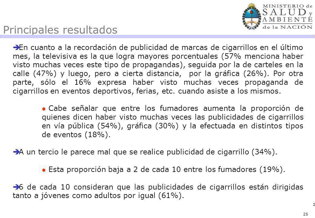 25 Principales resultados En cuanto a la recordación de publicidad de marcas de cigarrillos en el último mes, la televisiva es la que logra mayores po