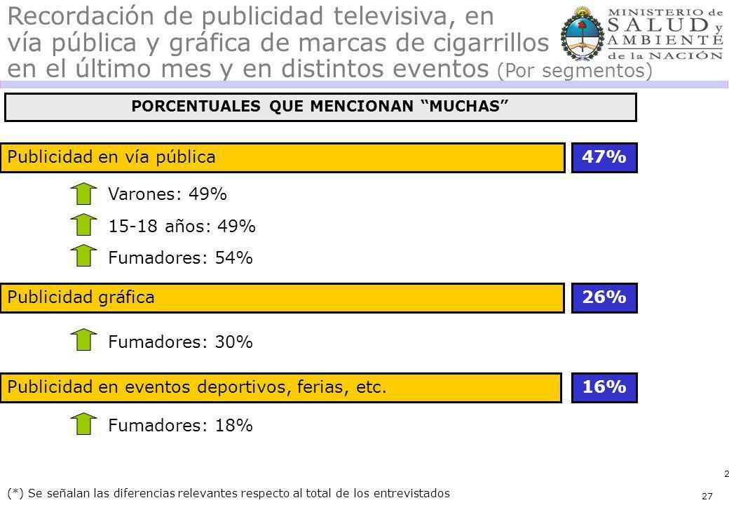 27 Publicidad en vía pública47% (*) Se señalan las diferencias relevantes respecto al total de los entrevistados Recordación de publicidad televisiva, en vía pública y gráfica de marcas de cigarrillos en el último mes y en distintos eventos (Por segmentos) 15-18 años: 49% Varones: 49% Fumadores: 30% Publicidad en eventos deportivos, ferias, etc.16% Fumadores: 18% Publicidad gráfica26% Fumadores: 54% PORCENTUALES QUE MENCIONAN MUCHAS 27