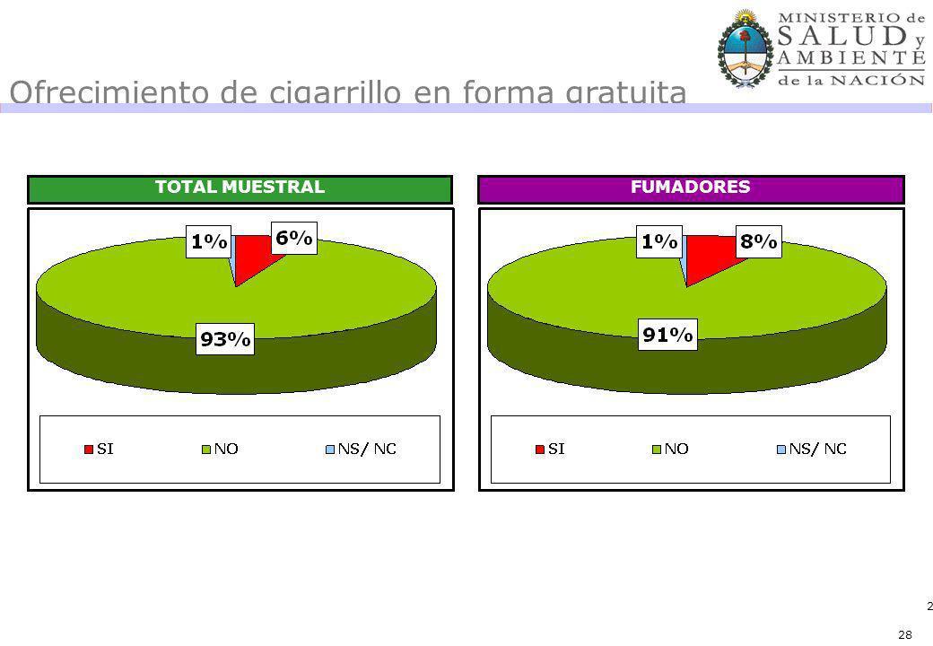28 Ofrecimiento de cigarrillo en forma gratuita TOTAL MUESTRALFUMADORES 28