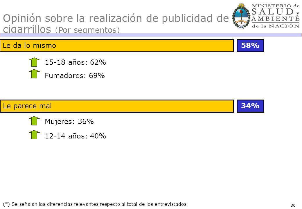 30 Le da lo mismo58% 34% (*) Se señalan las diferencias relevantes respecto al total de los entrevistados Opinión sobre la realización de publicidad d