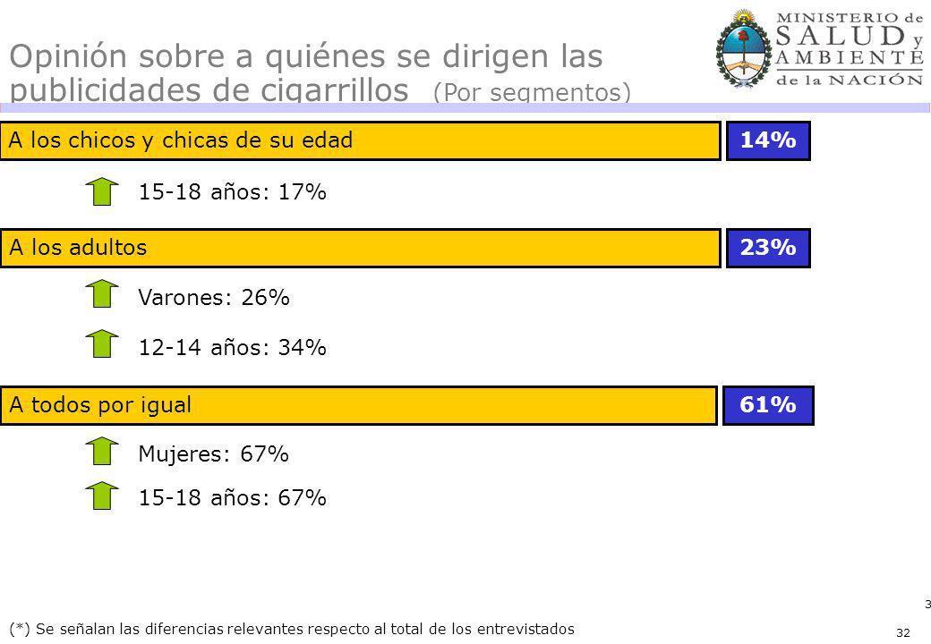 32 A los chicos y chicas de su edad14% 23% (*) Se señalan las diferencias relevantes respecto al total de los entrevistados Opinión sobre a quiénes se dirigen las publicidades de cigarrillos (Por segmentos) 15-18 años: 17% 12-14 años: 34% A todos por igual61% 15-18 años: 67% A los adultos Varones: 26% Mujeres: 67% 32
