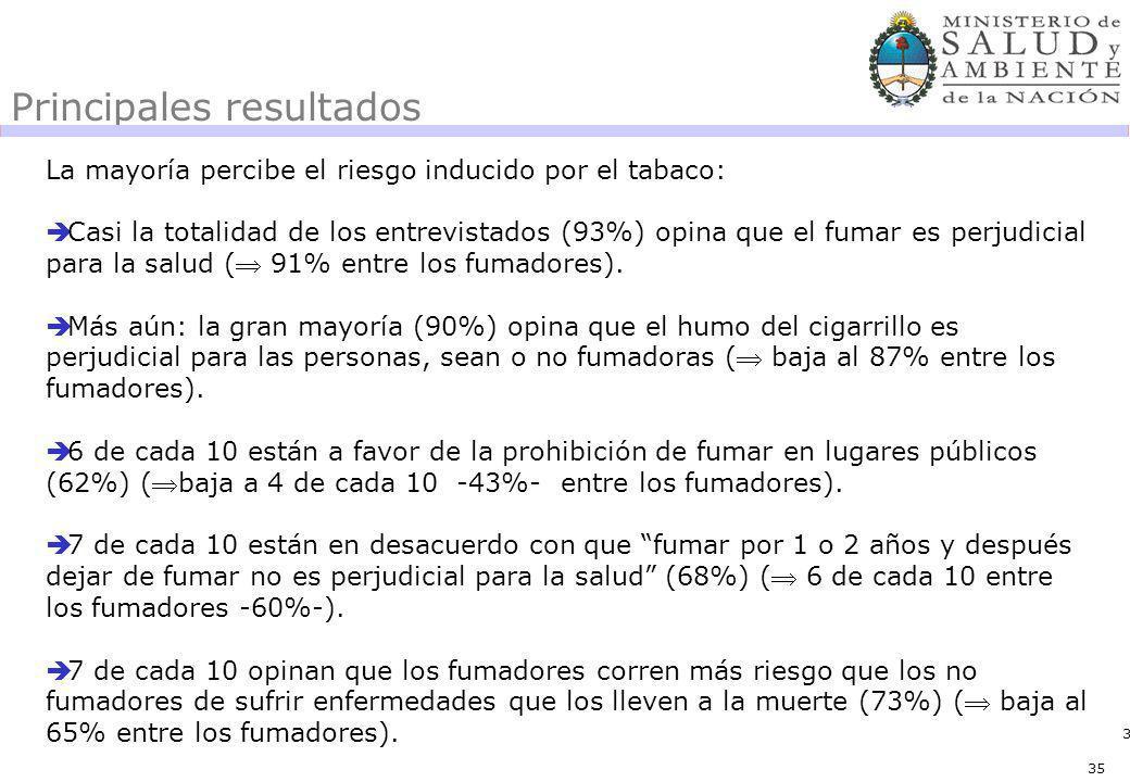 35 Principales resultados La mayoría percibe el riesgo inducido por el tabaco: Casi la totalidad de los entrevistados (93%) opina que el fumar es perjudicial para la salud ( 91% entre los fumadores).