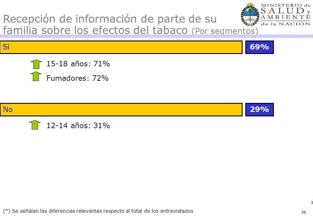38 Sí69% 29% (*) Se señalan las diferencias relevantes respecto al total de los entrevistados Recepción de información de parte de su familia sobre los efectos del tabaco (Por segmentos) 15-18 años: 71% Fumadores: 72% No 12-14 años: 31% 38