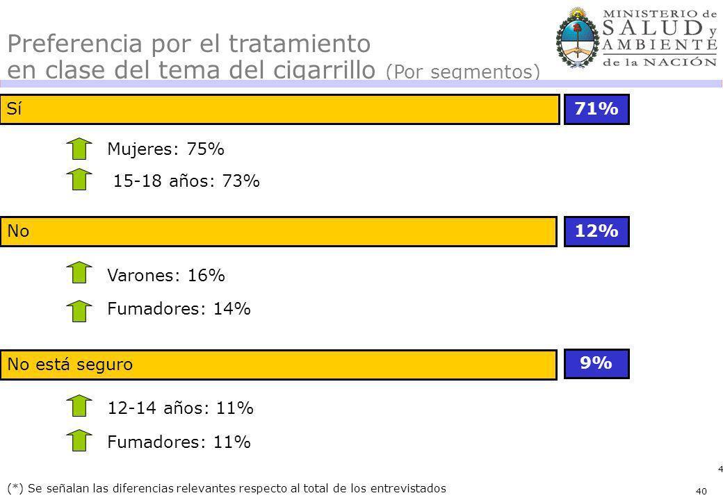 40 No Sí71% 12% (*) Se señalan las diferencias relevantes respecto al total de los entrevistados Preferencia por el tratamiento en clase del tema del