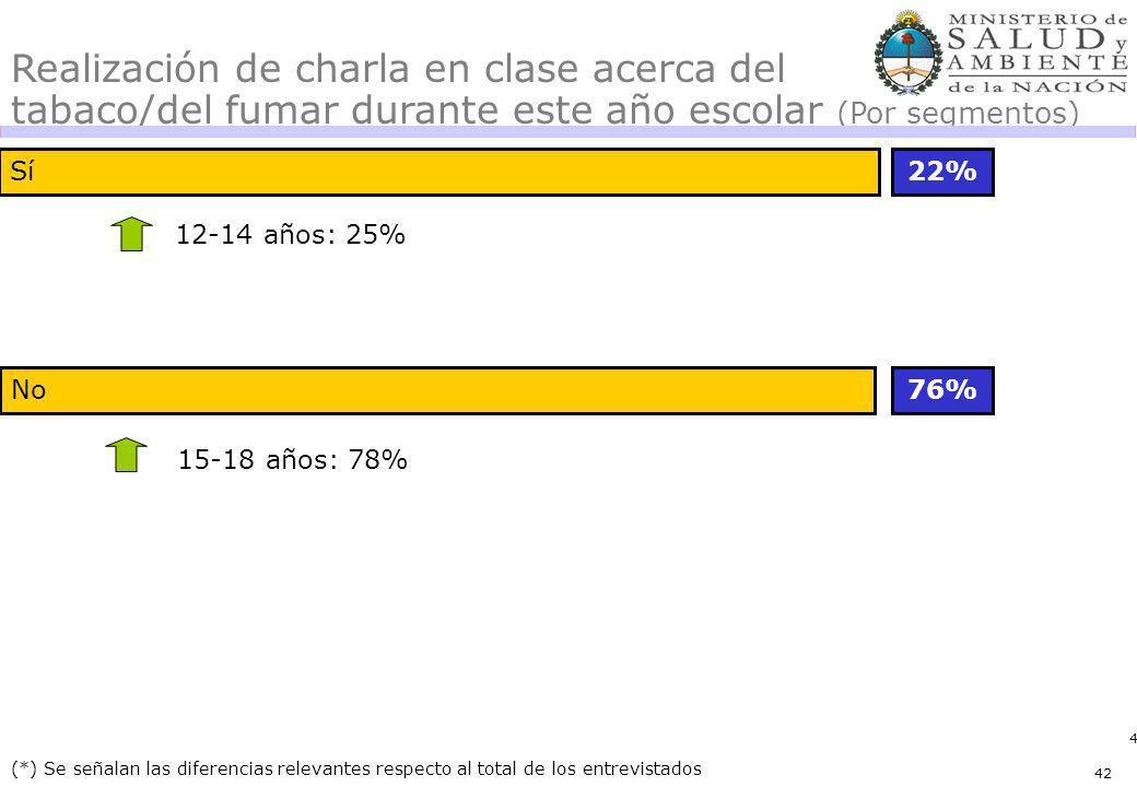 42 Sí No 22% 76% (*) Se señalan las diferencias relevantes respecto al total de los entrevistados Realización de charla en clase acerca del tabaco/del fumar durante este año escolar (Por segmentos) 12-14 años: 25% 15-18 años: 78% 42