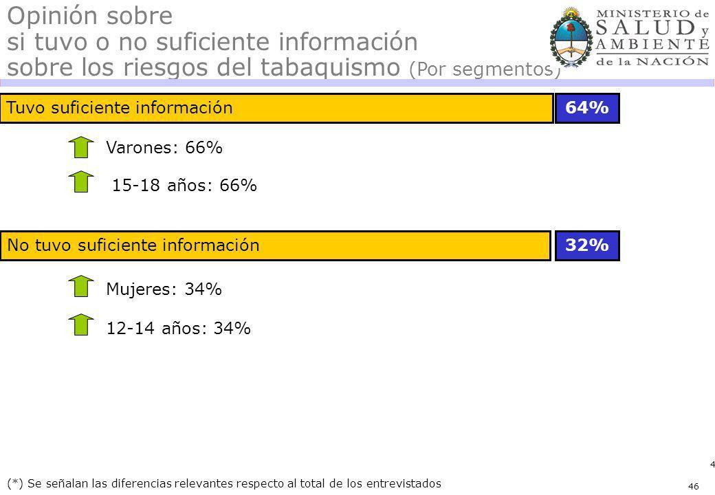 46 No tuvo suficiente información Tuvo suficiente información64% 32% (*) Se señalan las diferencias relevantes respecto al total de los entrevistados Opinión sobre si tuvo o no suficiente información sobre los riesgos del tabaquismo (Por segmentos) Varones: 66% Mujeres: 34% 15-18 años: 66% 12-14 años: 34% 46