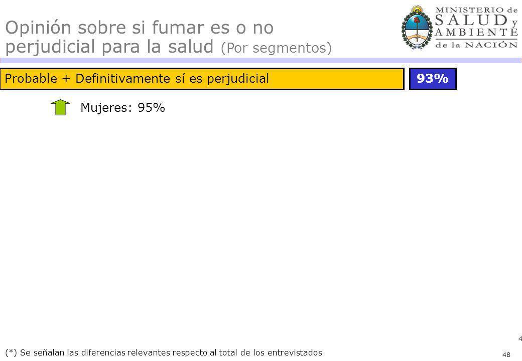 48 Probable + Definitivamente sí es perjudicial93% (*) Se señalan las diferencias relevantes respecto al total de los entrevistados Opinión sobre si f