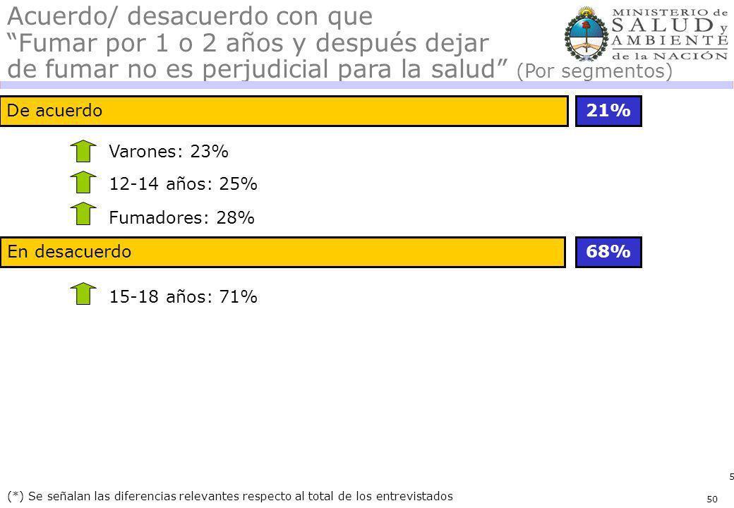 50 En desacuerdo De acuerdo 68% (*) Se señalan las diferencias relevantes respecto al total de los entrevistados Acuerdo/ desacuerdo con que Fumar por 1 o 2 años y después dejar de fumar no es perjudicial para la salud (Por segmentos) Varones: 23% Fumadores: 28% 15-18 años: 71% 12-14 años: 25% 21% 50
