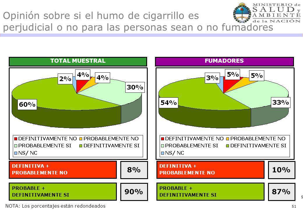 51 Opinión sobre si el humo de cigarrillo es perjudicial o no para las personas sean o no fumadores TOTAL MUESTRALFUMADORES DEFINITIVA + PROBABLEMENTE NO 8% PROBABLE + DEFINITIVAMENTE SI 90% DEFINITIVA + PROBABLEMENTE NO 10% PROBABLE + DEFINITIVAMENTE SI 87% NOTA: Los porcentajes están redondeados 51