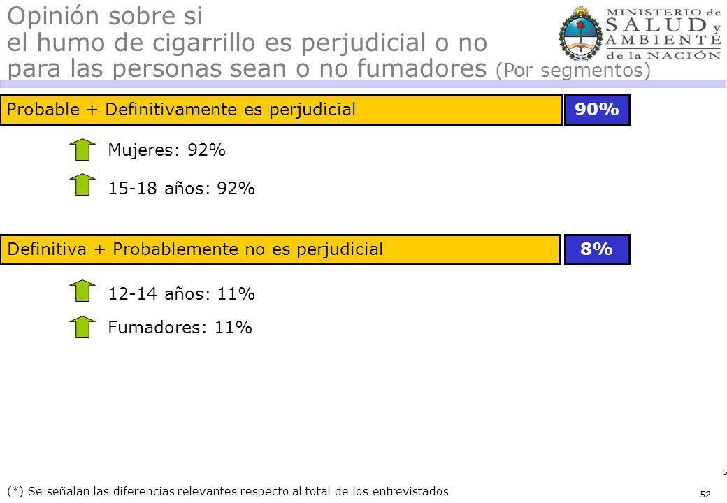 52 Definitiva + Probablemente no es perjudicial Probable + Definitivamente es perjudicial 8% (*) Se señalan las diferencias relevantes respecto al tot