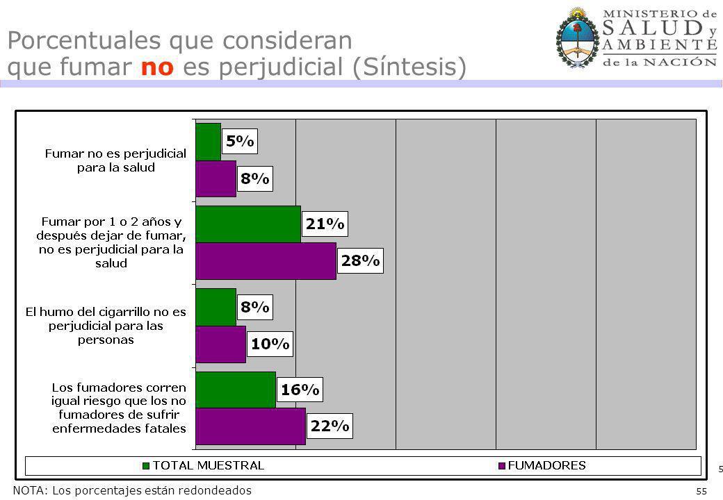 55 Porcentuales que consideran que fumar no es perjudicial (Síntesis) NOTA: Los porcentajes están redondeados 55
