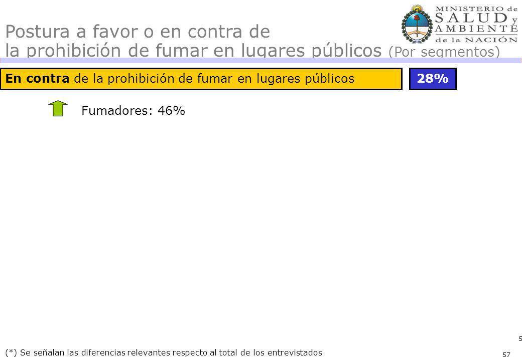 57 En contra de la prohibición de fumar en lugares públicos28% (*) Se señalan las diferencias relevantes respecto al total de los entrevistados Postura a favor o en contra de la prohibición de fumar en lugares públicos (Por segmentos) Fumadores: 46% 57