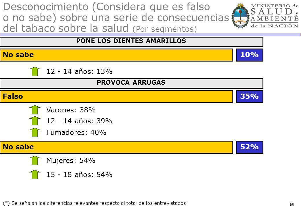59 No sabe (*) Se señalan las diferencias relevantes respecto al total de los entrevistados Desconocimiento (Considera que es falso o no sabe) sobre una serie de consecuencias del tabaco sobre la salud (Por segmentos) 12 - 14 años: 13% 10% PONE LOS DIENTES AMARILLOS Falso Varones: 38% 35% PROVOCA ARRUGAS 12 - 14 años: 39% Fumadores: 40% No sabe Mujeres: 54% 52% 15 - 18 años: 54%