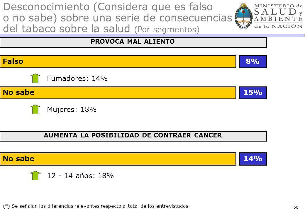 60 Falso (*) Se señalan las diferencias relevantes respecto al total de los entrevistados Desconocimiento (Considera que es falso o no sabe) sobre una serie de consecuencias del tabaco sobre la salud (Por segmentos) Fumadores: 14% 8% PROVOCA MAL ALIENTO No sabe Mujeres: 18% 15% AUMENTA LA POSIBILIDAD DE CONTRAER CANCER No sabe 12 - 14 años: 18% 14%