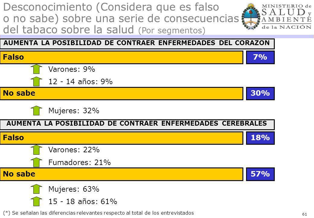 61 Falso (*) Se señalan las diferencias relevantes respecto al total de los entrevistados Desconocimiento (Considera que es falso o no sabe) sobre una serie de consecuencias del tabaco sobre la salud (Por segmentos) Varones: 9% 7% AUMENTA LA POSIBILIDAD DE CONTRAER ENFERMEDADES DEL CORAZON No sabe Mujeres: 32% 30% 12 - 14 años: 9% Falso Varones: 22% 18% AUMENTA LA POSIBILIDAD DE CONTRAER ENFERMEDADES CEREBRALES No sabe57% Fumadores: 21% Mujeres: 63% 15 - 18 años: 61%