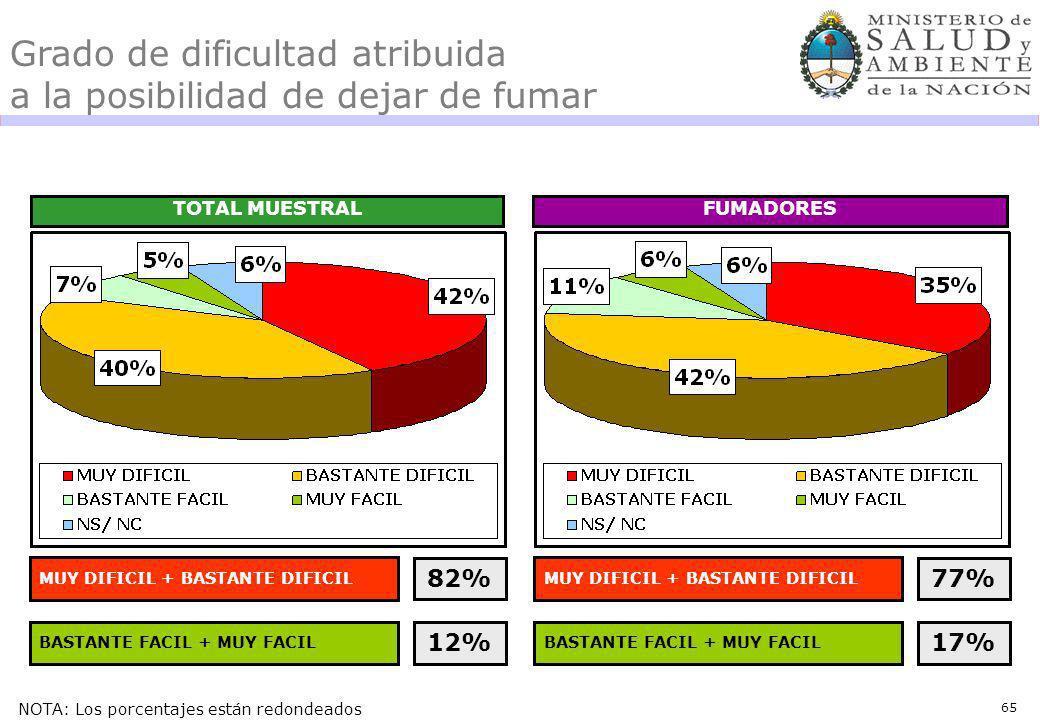 65 Grado de dificultad atribuida a la posibilidad de dejar de fumar TOTAL MUESTRALFUMADORES MUY DIFICIL + BASTANTE DIFICIL 82% BASTANTE FACIL + MUY FACIL 12% MUY DIFICIL + BASTANTE DIFICIL 77% BASTANTE FACIL + MUY FACIL 17% NOTA: Los porcentajes están redondeados