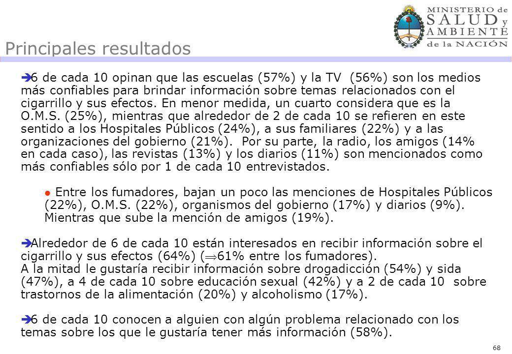 68 Principales resultados 6 de cada 10 opinan que las escuelas (57%) y la TV (56%) son los medios más confiables para brindar información sobre temas relacionados con el cigarrillo y sus efectos.