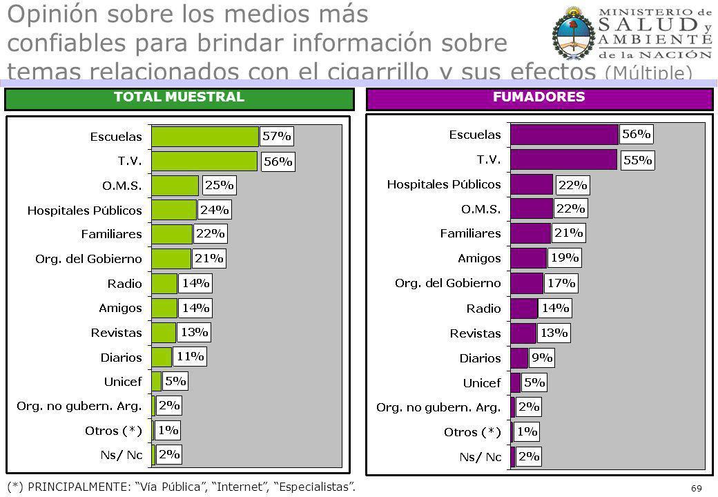 69 Opinión sobre los medios más confiables para brindar información sobre temas relacionados con el cigarrillo y sus efectos (Múltiple) TOTAL MUESTRAL