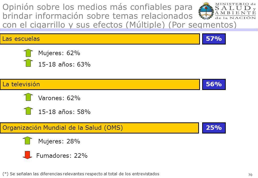 70 Las escuelas57% 56% (*) Se señalan las diferencias relevantes respecto al total de los entrevistados Opinión sobre los medios más confiables para brindar información sobre temas relacionados con el cigarrillo y sus efectos (Múltiple) (Por segmentos) Mujeres: 62% 15-18 años: 63% 15-18 años: 58% Organización Mundial de la Salud (OMS)25% La televisión Varones: 62% Mujeres: 28% Fumadores: 22%