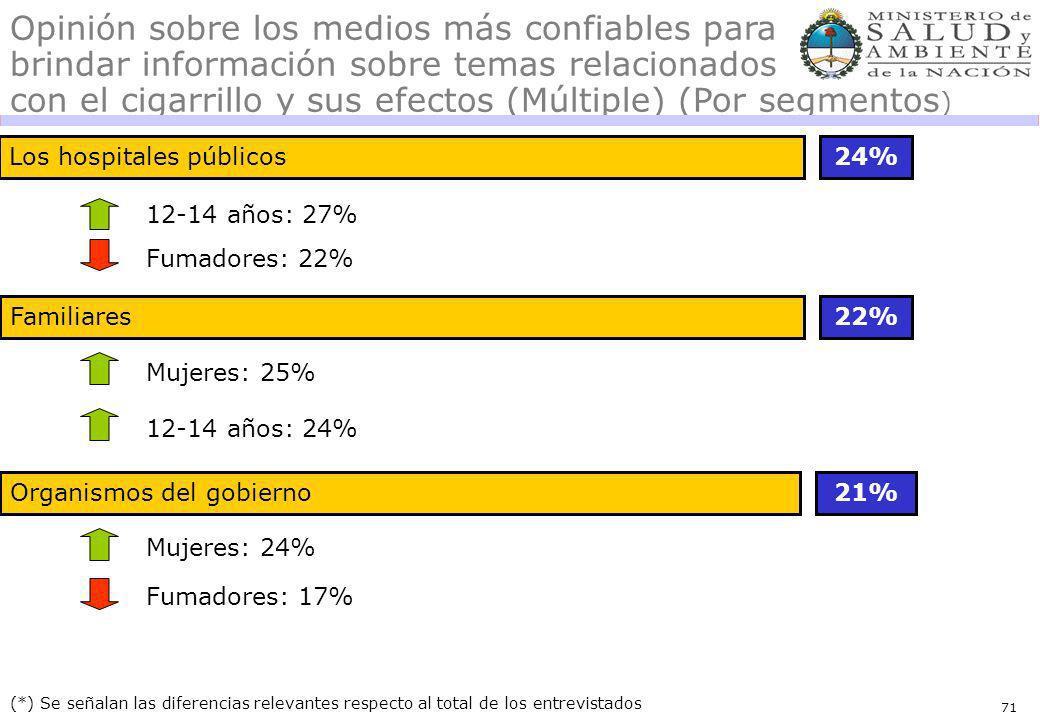 71 Opinión sobre los medios más confiables para brindar información sobre temas relacionados con el cigarrillo y sus efectos (Múltiple) (Por segmentos ) Los hospitales públicos24% 22% (*) Se señalan las diferencias relevantes respecto al total de los entrevistados 12-14 años: 27% 12-14 años: 24% Organismos del gobierno21% Familiares Mujeres: 25% Mujeres: 24% Fumadores: 17% Fumadores: 22%