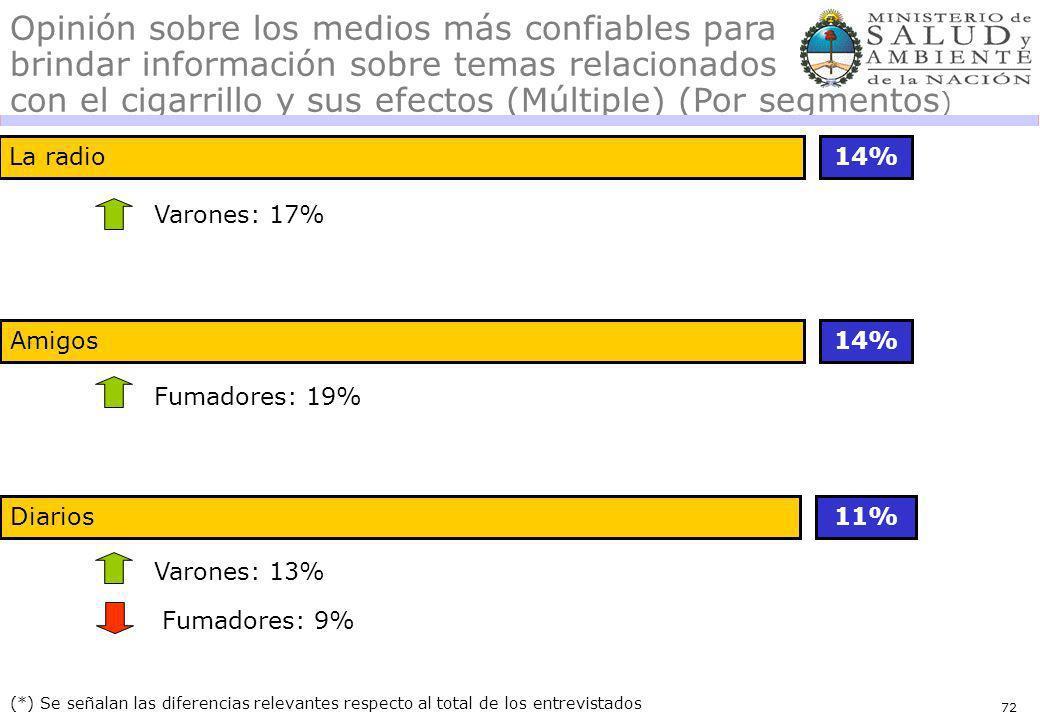 72 Opinión sobre los medios más confiables para brindar información sobre temas relacionados con el cigarrillo y sus efectos (Múltiple) (Por segmentos
