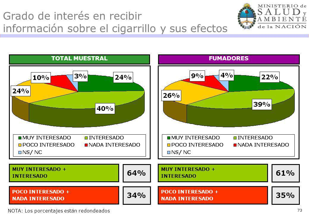 73 Grado de interés en recibir información sobre el cigarrillo y sus efectos TOTAL MUESTRALFUMADORES MUY INTERESADO + INTERESADO 64% POCO INTERESADO + NADA INTERESADO 34% MUY INTERESADO + INTERESADO 61% POCO INTERESADO + NADA INTERESADO 35% NOTA: Los porcentajes están redondeados
