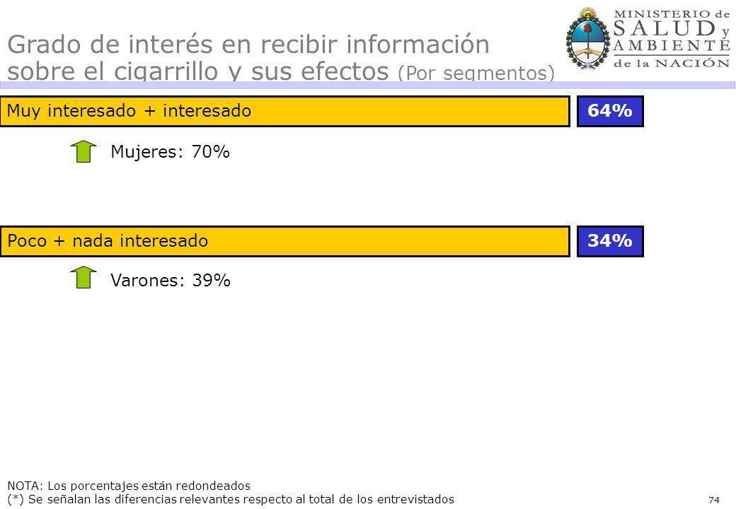 74 Muy interesado + interesado64% 34% NOTA: Los porcentajes están redondeados (*) Se señalan las diferencias relevantes respecto al total de los entre