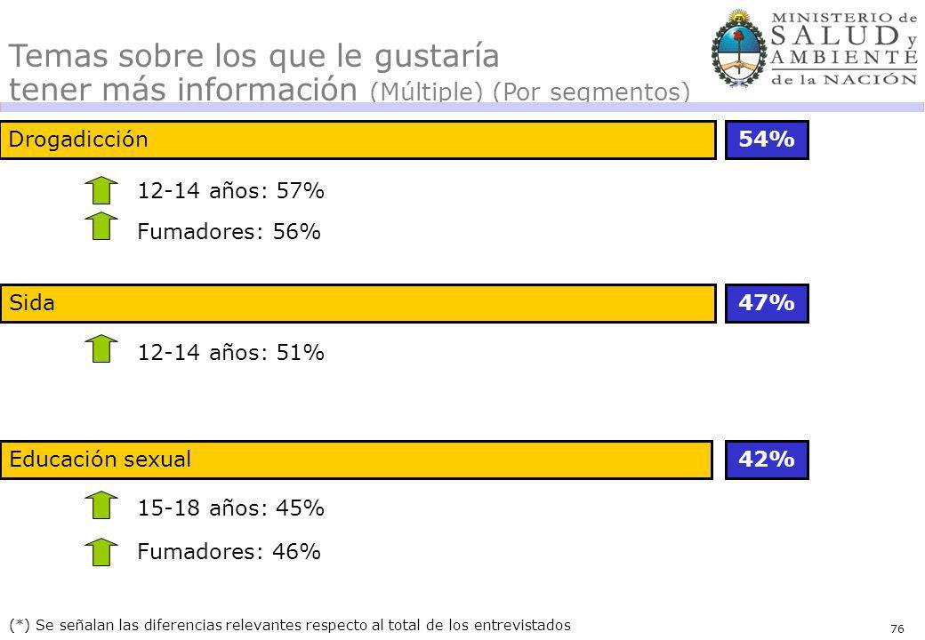 76 Drogadicción54% 47% (*) Se señalan las diferencias relevantes respecto al total de los entrevistados Temas sobre los que le gustaría tener más información (Múltiple) (Por segmentos) 12-14 años: 57% Fumadores: 56% Educación sexual42% Fumadores: 46% Sida 12-14 años: 51% 15-18 años: 45%