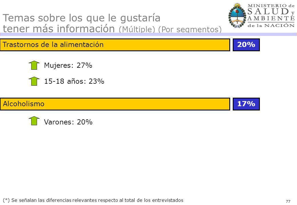 77 Trastornos de la alimentación20% 17% (*) Se señalan las diferencias relevantes respecto al total de los entrevistados Mujeres: 27% 15-18 años: 23% Varones: 20% Alcoholismo Temas sobre los que le gustaría tener más información (Múltiple) (Por segmentos)