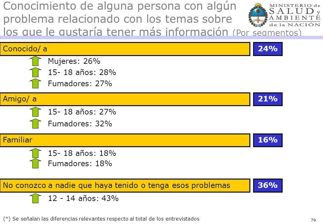 79 Amigo/ a Familiar Conocido/ a24% (*) Se señalan las diferencias relevantes respecto al total de los entrevistados Mujeres: 26% Conocimiento de alguna persona con algún problema relacionado con los temas sobre los que le gustaría tener más información (Por segmentos) 15- 18 años: 28% Fumadores: 27% 21% 15- 18 años: 27% Fumadores: 32% 16% 15- 18 años: 18% Fumadores: 18% No conozco a nadie que haya tenido o tenga esos problemas36% 12 - 14 años: 43%