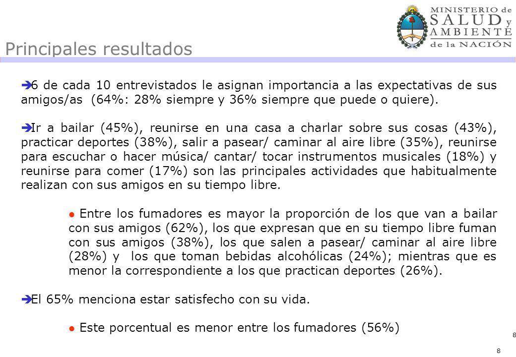 8 Principales resultados 6 de cada 10 entrevistados le asignan importancia a las expectativas de sus amigos/as (64%: 28% siempre y 36% siempre que puede o quiere).