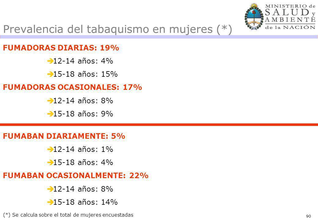 90 FUMADORAS DIARIAS: 19% 12-14 años: 4% 15-18 años: 15% FUMADORAS OCASIONALES: 17% 12-14 años: 8% 15-18 años: 9% (*) Se calcula sobre el total de muj