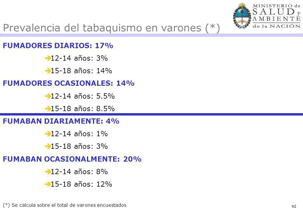 92 FUMADORES DIARIOS: 17% 12-14 años: 3% 15-18 años: 14% FUMADORES OCASIONALES: 14% 12-14 años: 5.5% 15-18 años: 8.5% FUMABAN DIARIAMENTE: 4% 12-14 años: 1% 15-18 años: 3% FUMABAN OCASIONALMENTE: 20% 12-14 años: 8% 15-18 años: 12% (*) Se calcula sobre el total de varones encuestados Prevalencia del tabaquismo en varones (*)
