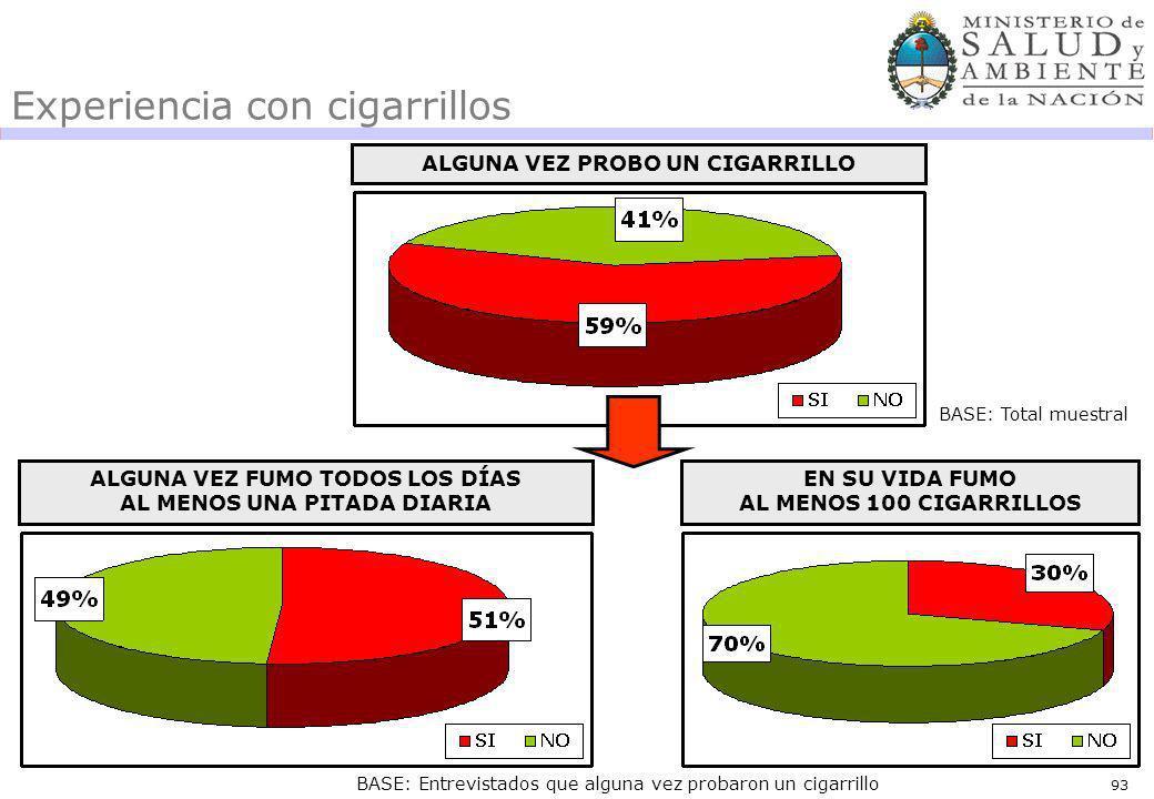 93 Experiencia con cigarrillos BASE: Total muestral BASE: Entrevistados que alguna vez probaron un cigarrillo ALGUNA VEZ FUMO TODOS LOS DÍAS AL MENOS UNA PITADA DIARIA ALGUNA VEZ PROBO UN CIGARRILLO EN SU VIDA FUMO AL MENOS 100 CIGARRILLOS
