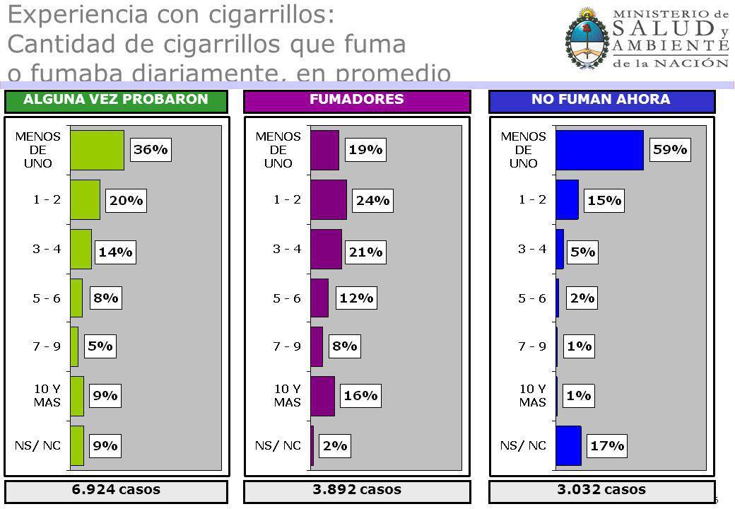 96 Experiencia con cigarrillos: Cantidad de cigarrillos que fuma o fumaba diariamente, en promedio ALGUNA VEZ PROBARONFUMADORESNO FUMAN AHORA 6.924 casos3.892 casos3.032 casos