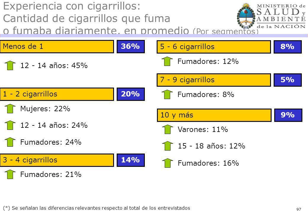 97 Menos de 136% (*) Se señalan las diferencias relevantes respecto al total de los entrevistados 12 - 14 años: 45% Experiencia con cigarrillos: Cantidad de cigarrillos que fuma o fumaba diariamente, en promedio (Por segmentos) 1 - 2 cigarrillos20% Mujeres: 22% 12 - 14 años: 24% Fumadores: 24% 3 - 4 cigarrillos14% Fumadores: 21% 5 - 6 cigarrillos8% Fumadores: 12% 7 - 9 cigarrillos5% Fumadores: 8% 10 y más9% Varones: 11% 15 - 18 años: 12% Fumadores: 16%