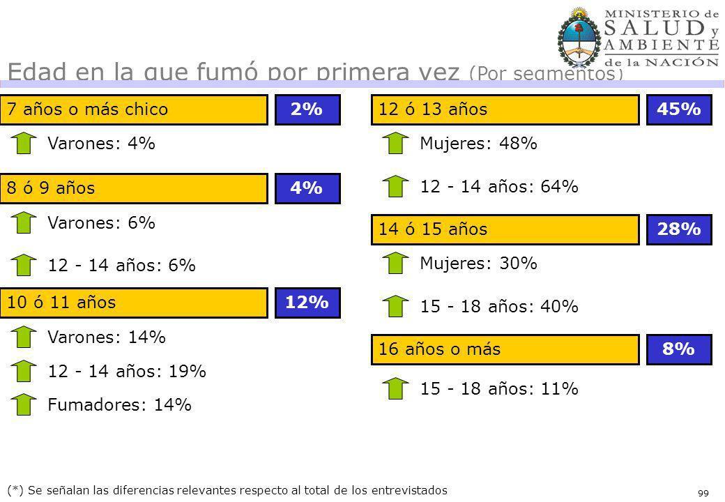 99 7 años o más chico2% (*) Se señalan las diferencias relevantes respecto al total de los entrevistados Varones: 4% Edad en la que fumó por primera vez (Por segmentos) 8 ó 9 años4% Varones: 6% 12 - 14 años: 6% 10 ó 11 años12% Varones: 14% 12 - 14 años: 19% Fumadores: 14% 12 ó 13 años45% Mujeres: 48% 12 - 14 años: 64% 14 ó 15 años28% Mujeres: 30% 15 - 18 años: 40% 16 años o más8% 15 - 18 años: 11%