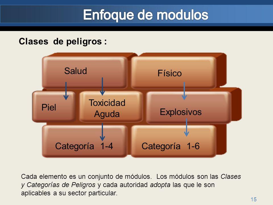 15 Clases de peligros : Físico Salud Toxicidad Aguda Categoría 1-4 Explosivos Piel Categoría 1-6 Cada elemento es un conjunto de módulos. Los módulos