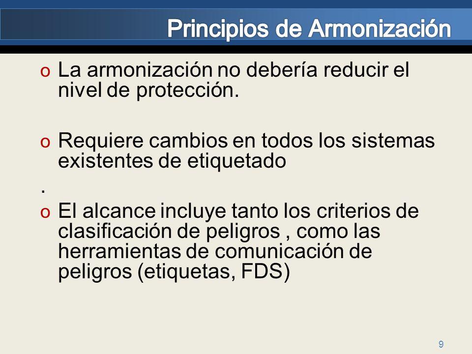9 o La armonización no debería reducir el nivel de protección. o Requiere cambios en todos los sistemas existentes de etiquetado. o El alcance incluye
