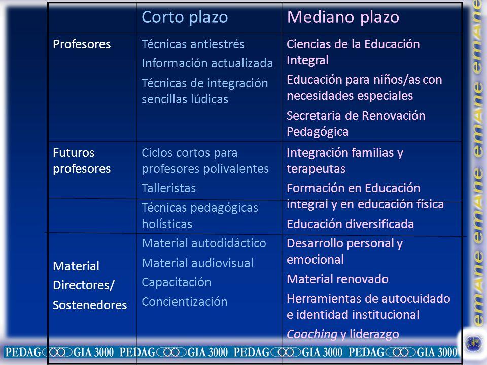 Corto plazoMediano plazo ProfesoresTécnicas antiestrés Información actualizada Técnicas de integración sencillas lúdicas Ciencias de la Educación Inte