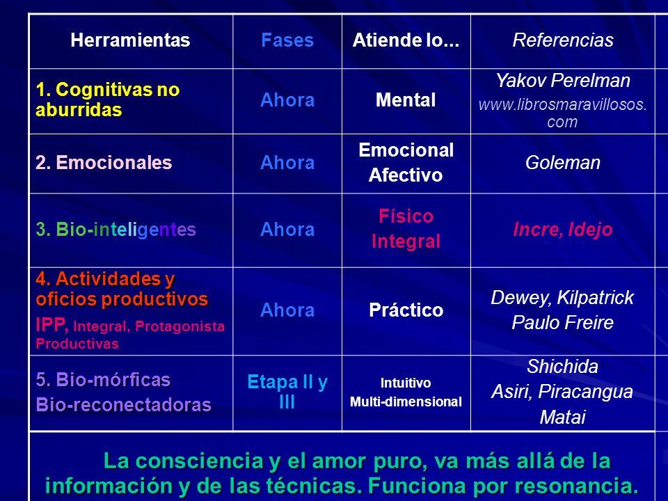 HerramientasFasesAtiende lo...Referencias 1. Cognitivas no aburridas AhoraMental Yakov Perelman www.librosmaravillosos. com 2. EmocionalesAhora Emocio