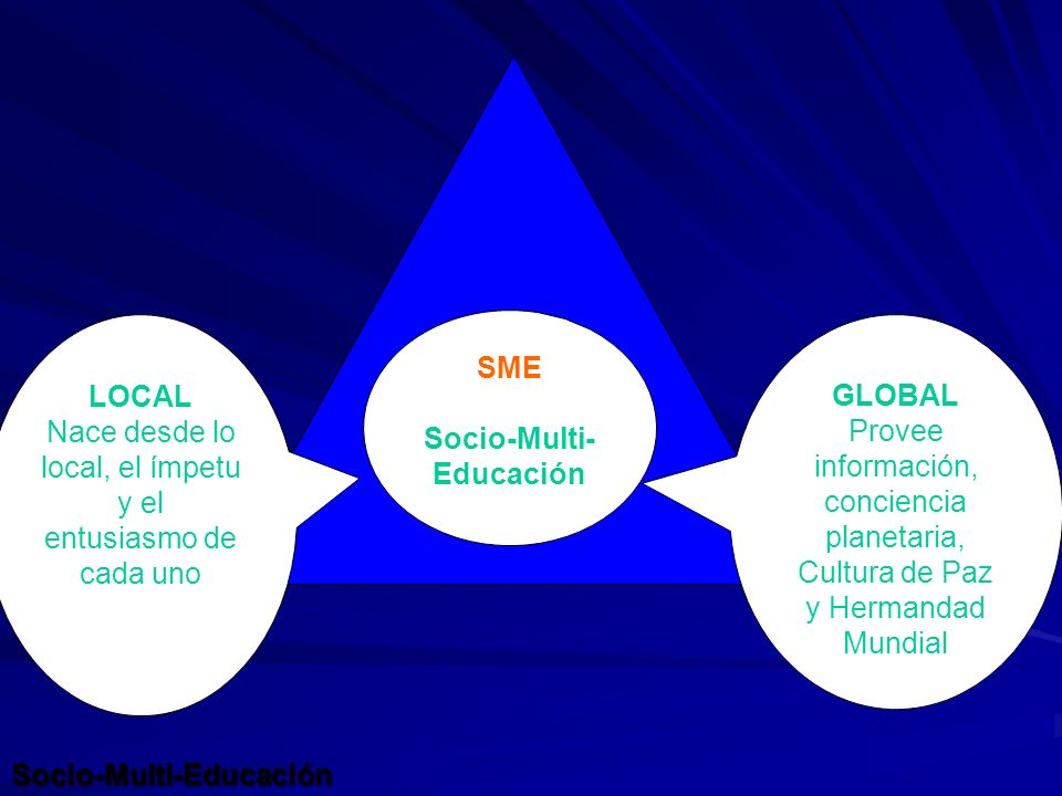 SME Socio-Multi- Educación GLOBAL Provee información, conciencia planetaria, Cultura de Paz y Hermandad Mundial LOCAL Nace desde lo local, el ímpetu y