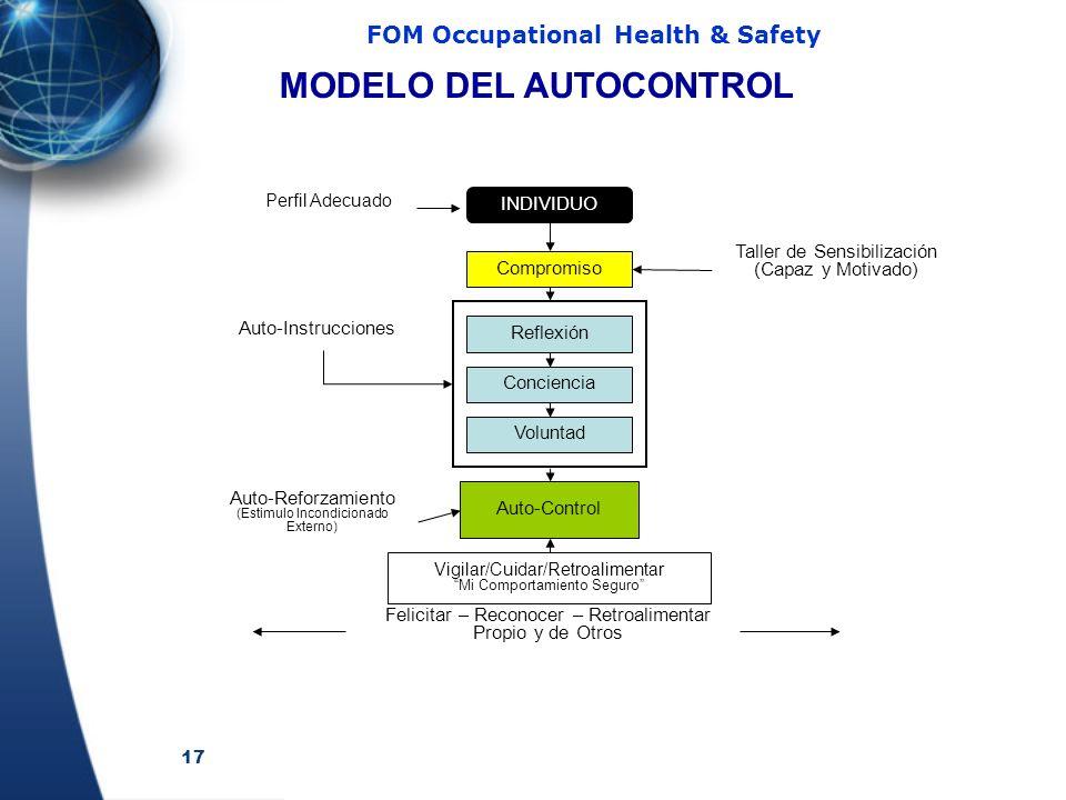 17 FOM Occupational Health & Safety INDIVIDUO Perfil Adecuado Compromiso Taller de Sensibilización (Capaz y Motivado) Reflexión Conciencia Voluntad Auto-Instrucciones Auto-Control Vigilar/Cuidar/Retroalimentar Mi Comportamiento Seguro Felicitar – Reconocer – Retroalimentar Propio y de Otros Auto-Reforzamiento (Estimulo Incondicionado Externo) MODELO DEL AUTOCONTROL